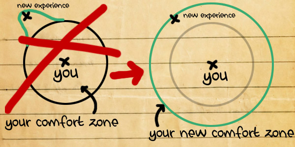 Extended Comfort Zone Diagram